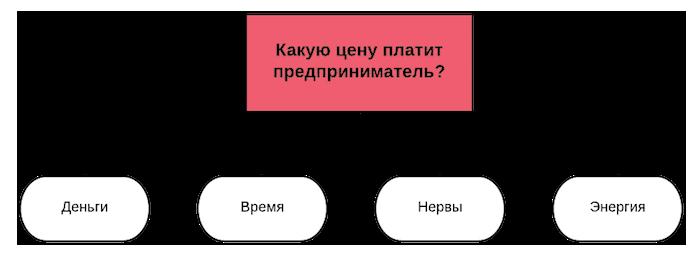 Цена продвижения сайта в интернет одностраничный сайт сделать бесплатно
